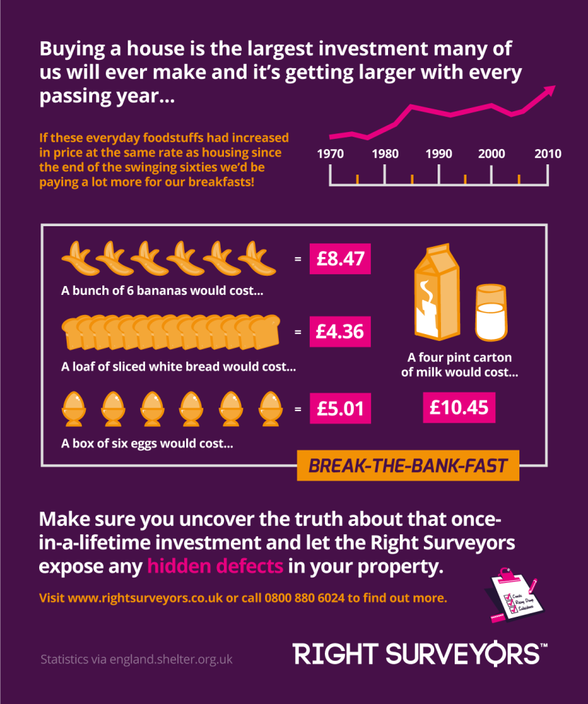 RS Infographic - House Prices